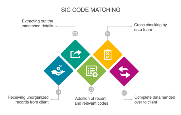 SIC Code Matching Services