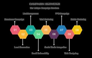 Campaign Services
