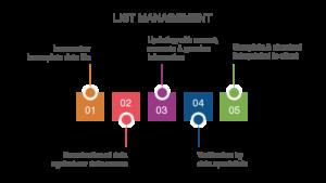 List Management Services